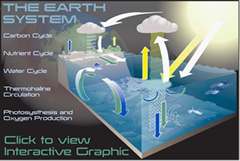 Click for interactive presentation on the Earth System